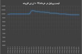 قیمت پروفیل فولادی ۲ میل در خرداد ۹۹ + ارزش افزوده