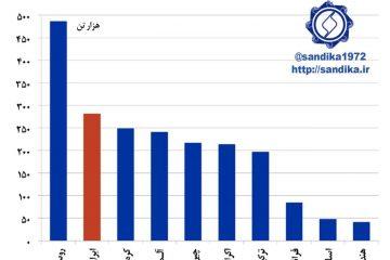 صادرکنندگان ورق فولاد گرم به ایتالیا در سال ۲۰۱۶
