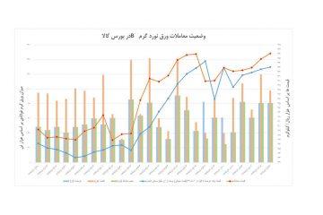 نمودار ۱۱ ماهه ۹۷ عرضه ورق گرمb فولادی در بورس کالای ایران