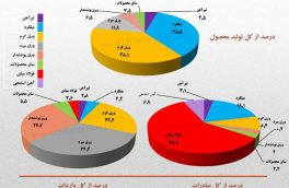 ✅سهم فولاد میانی و محصولات فولادی از کل تولید، صادرات و واردات در ۹ ماهه۹۷  #نمودار_فولادی /چیلان