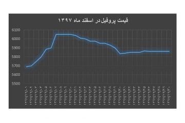 ۱۲-۹۷ / نمودار قیمت پروفیل در اسفند ماه۱۳۹۷