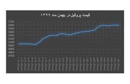 ۱۱-۹۷ نمودار قیمت پروفیل در بهمن ماه ۱۳۹۷