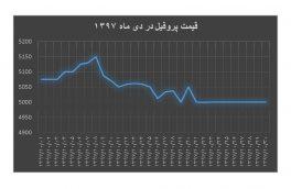 ۱۰-۹۷ نمودار قیمت پروفیل در دی ماه ۹۷ + ارشیو سال ۹۷