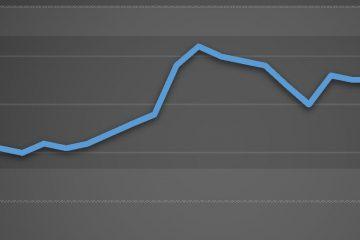 نمودار قیمت پروفیل فولادی از دیماه۱۳۹۶ تا آبان ۱۳۹۷