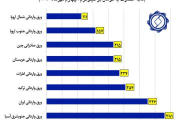 مابالتفاوت قیمت فولاد ایران و جهان