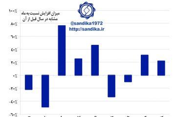 میزان افزایش عرضه ماهانه ورق فولاد گرم در بورس کالا