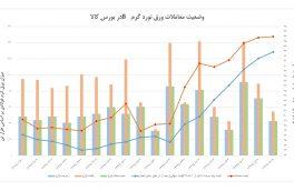 وضعیت معاملات ورق نورد گرم B در بورس کالا مورخ ۵-۹-۹۷