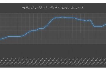 قیمت پروفیل / اردیبهشت ۹۸