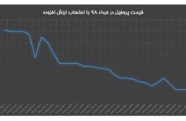 قیمت پروفیل در خرداد ۹۸ با احتساب مالیات بر ارزش افزوده