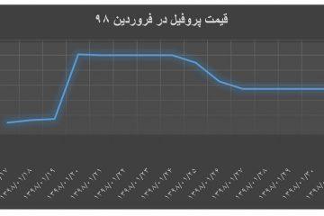 ۹-۲-۹۸ / نمودار میانگین قیمت پروفیل فولادی در فروردین ماه ۱۳۹۸