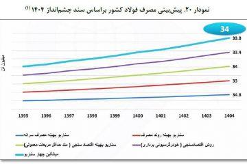 پیشبینی مصرف فولاد کشور براساس سند چشمانداز ۱۴۰۴