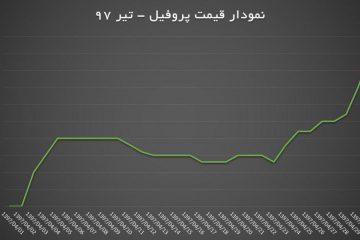 نمودار قیمت پروفیل فولادی از دیماه۱۳۹۶ تا تیر۱۳۹۷