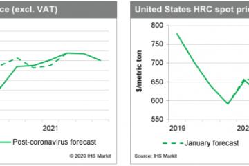 پیش بینی قیمت فولاد و چشم انداز بازار / اثر شیوع ویروس کرونا بر بازار های جهانی