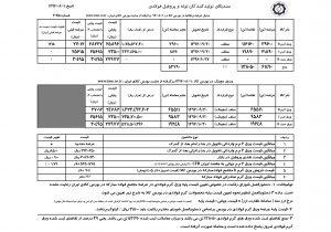 گزارش هفتگی قیمت ورق های فولادی داخلی و خارجی