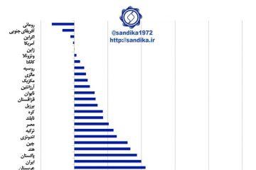 نمودار ۱۰۷ ✅ویتنام، عربستان سعودی و ایران دارای بالاترین رشد ظرفیت تولید فولاد خام در دوره ۱۷-۲۰۰۷ میلادی
