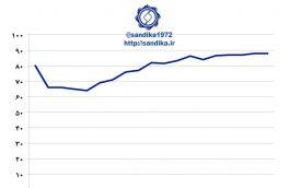 نمودار ۱۱۵ ✅ظرفیت تولید فولاد خام روسیه به ۶۴ میلیون تن در سال ۲۰۰۳ میلادی کاهش یافت و پس از آن به تدریج افزایش پیدا کرد و به ۸۶ میلیون تن در سال ۲۰۱۱ میلادی بالغ گردید.