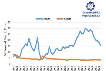 نمودار ۱۲۰ ✅  روند فصلی صادرات و واردات فولاد چین