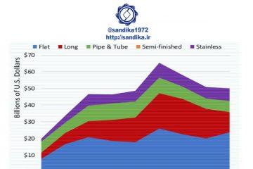 نمودار ۱۲۱ ✴️ترکیب روند صادرات سالانه فولاد چین بر حسب محصولات فولادی (میلیارد دلار)