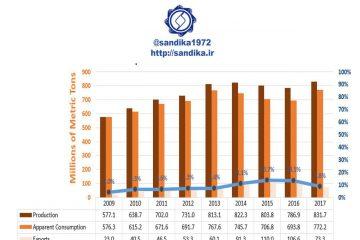 نمودار ۱۲۳✅روند سالانه تولید و صادرات فولاد چین سهم صادرات از کل تولید فولاد چین کمتر از ۱۰ درصد است. توسعه ظرفیت های فولاد چین در جهت تامین نیازهای داخلی صنایع پایین دستی است و نه صادرات