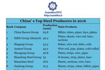 ۱۲۵✅    ۱۰ تولیدکننده بزرگ فولاد چین