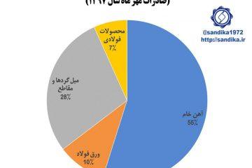 نمودار ۱۲۶✅  ۵۵ درصد صادرات زنجیره آهن و فولاد در #مهر ماه سال ۱۳۹۷ شامل آهن #خام بود. •🍃🌸 @
