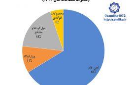 نمودار ۱۲۷ 🅾️ بیش از ۶۶ درصد صادرات زنجیره آهن و فولاد در صادرات هفت ماهه سال ۱۳۹۷شامل آهن #خام بود.