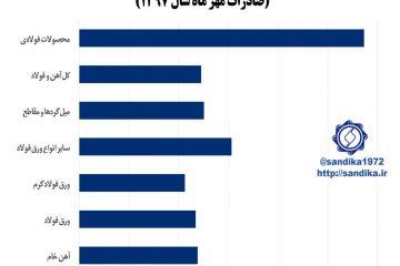 نمودار ۱۲۹ 🅾️ بهای واحد صادراتی اقلام مهم محصولات زنجیره آهن و فولاد در مهر ماه ۱۳۹۷