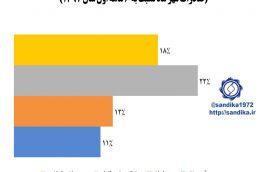 نمودار ۱۳۰ ✅ رشد صادرات زنجیره آهن و فولاد در مهر ماه سال ۱۳۹۷