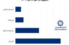 نمودار ۱۳۱  ✅صادرات  زنجیره آهن و فولاد (میلیون دلار ، مهر ماه سال ۱۳۹۷)