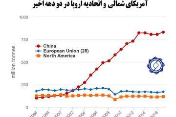 نمودار۱۳۴/ رشد تولید فولاد چین