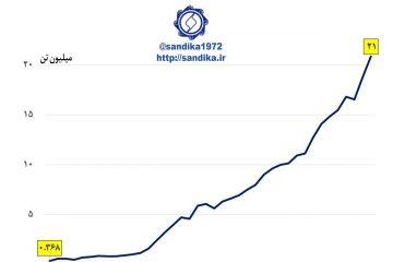 نمودار ۱۳۷ 👇 بر اساس آمار بانک مرکزی تولید فولاد خام کشور در چهل سال اخیر بیش از ۶۰ برابر گردید