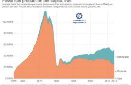 ۲۱۴. ◾️روند تولید سرانه سوخت های فسیلی ایران در ۶۰ سال اخیر تولید سوخت های فسیلی متناسب با رشد جمعیت افزایش نیافته است.