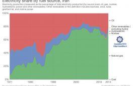 ۲۱۵ ✴️✴️روند سهم منابع انرژی از تولید الکتریسیته در ایران سهم گاز طبیعی از تولید برق در ایران به حدود ۷۰ درصد رسیده است.