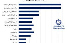 ۲۲۲♦️♦️بهای واحد صادراتی محصولات زنجیره آهن و فولاد در آذر ماه ۱۳۹۷