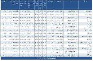 معاملات انجام شده ورق گرم فولادی در بورس کالای ایران مورخ 96/05/23