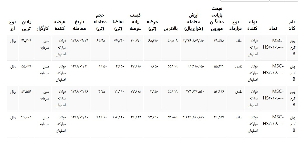عرضه ورق گرم b در بورس کالای ایران مورخ تیرماه ۹۸