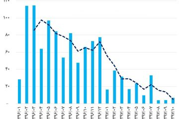 ۲۹۶◾️استمرار سقوط واردات ورق فولاد گرم