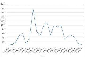 ۲۹۷♦️صادرات ورق گرم نیز در ماههای آذر و دی ماه کاهش یافته است..  @sandika1972  اما در مجموع صادرات ورق گرم ۱۰ ماهه با  ۹ درصد رشد نسبت به سال قبل، به ۵۳۰ هزار تن بالغ شده است!