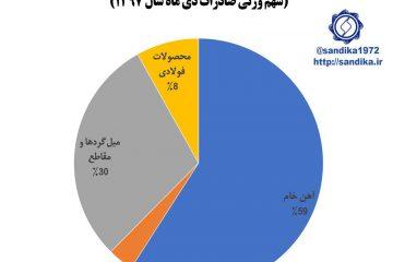 ۲۹۸ ◾️◾️ترکیب غالب خام فروشی در صادرات زنجیره آهن و فولاد (سهم وزنی صادرات دی ماه سال ۱۳۹۷)