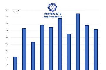 ۳۰۴ ✅صادرات ماهانه پروفیل، لوله و مقاطع پروفیلی (هزار تن)