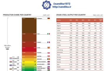#نمودار ۳۲۴ /  میزان و سهم تولید فولاد در کشورهای اتحادیه اروپا