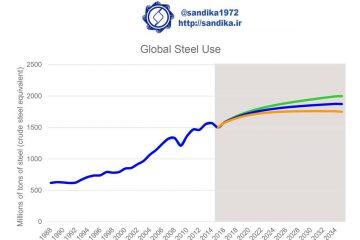 #نمودار ۳۲۹   /   مصرف فولاد در جهان و پیش بینی دو دهه آینده