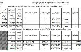 جدول عرضه و تقاضا مورخ ۴-۲-۹۶