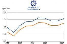 روند مصرف سرانه فولاد در جهان -نمودار بر اساس وزن ۷-۹۸ ۱