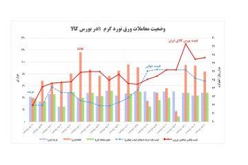 نمودار ۲۰-۲-۹۷ میزان عرضه و تقاضا و قیمت پایه و قیمت کشف شده در بورس کالا