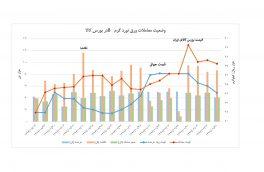 ۳۱-۲-۹۷ نمودار عرضه و تقاضا و قیمت های جهانی و قیمت کشف شده در بورس کالای ایران